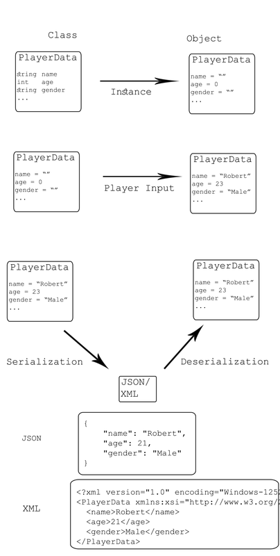 Serialization in Unity - Threye